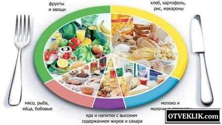 Міфи про здорове харчування - роздільне харчування.