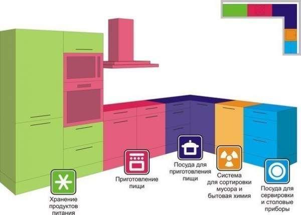 Корисні поради при плануванні кухні